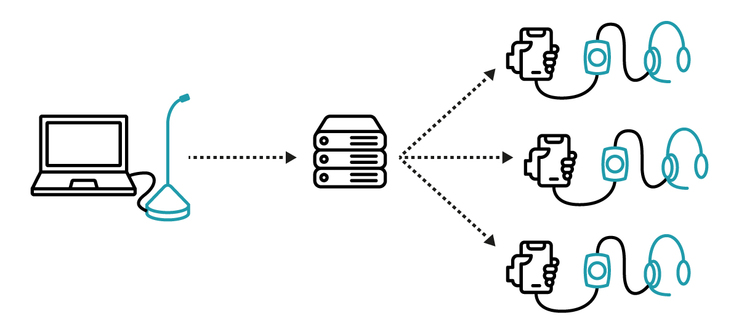 PTToC Connection